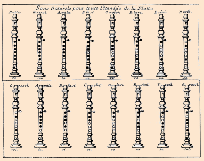 Freilhon-Poncein's natural note chart