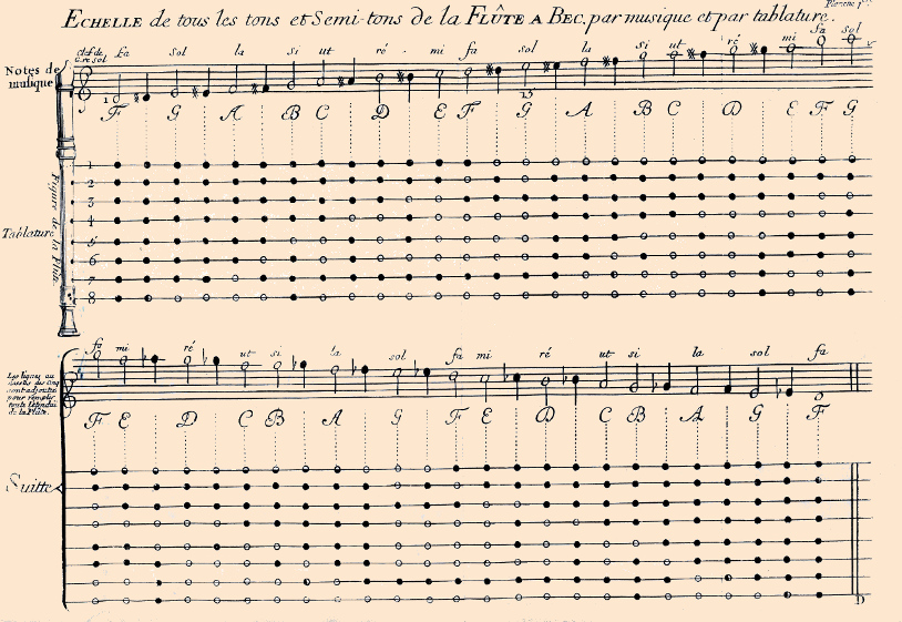 Fingering chart by Hotteterre