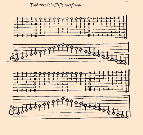 Fingering chart by Mersenne