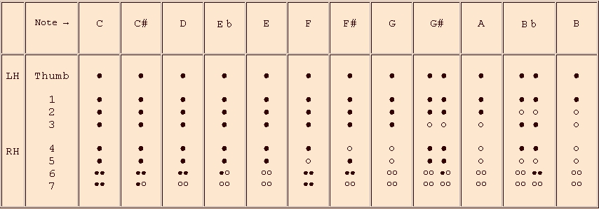 fingerings for the 1st octave - recorder in f