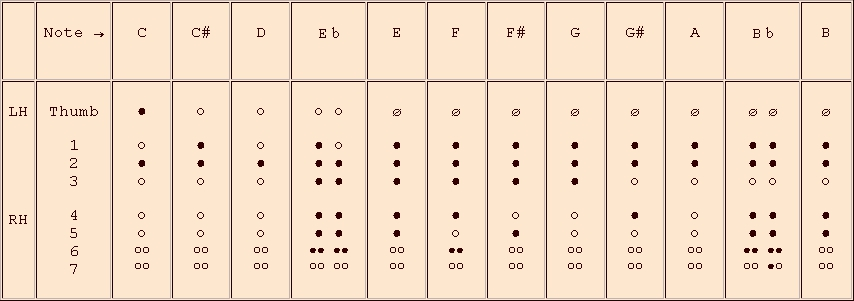 fingerings for the 2nd octave - recorder in c