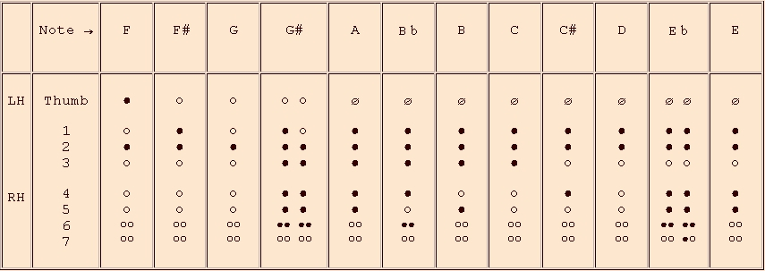 fingerings for the 2nd octave - recorder in f