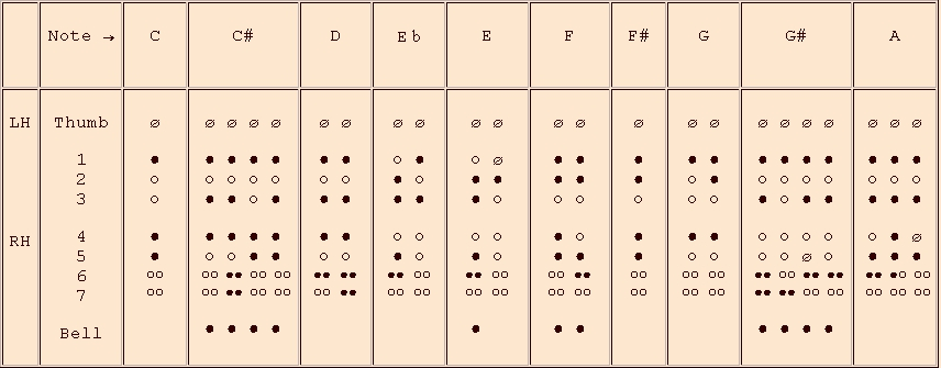 fingerings for the 3rnd octave - recorder in c