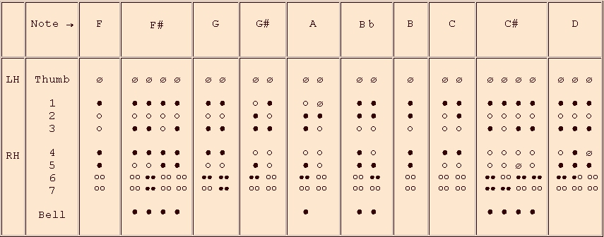 fingerings for the 3rd octave - recorder in f