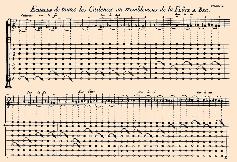Hotteterre's chart for trills