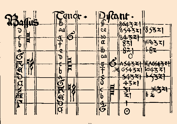 Virdung's recorder fingerings